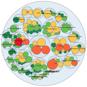 Package Class Metric Chart