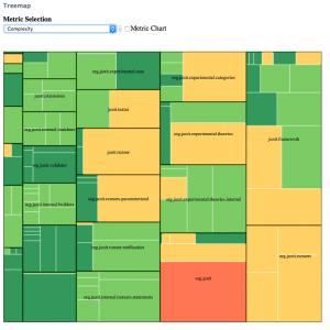 TreeMap Metric Chart